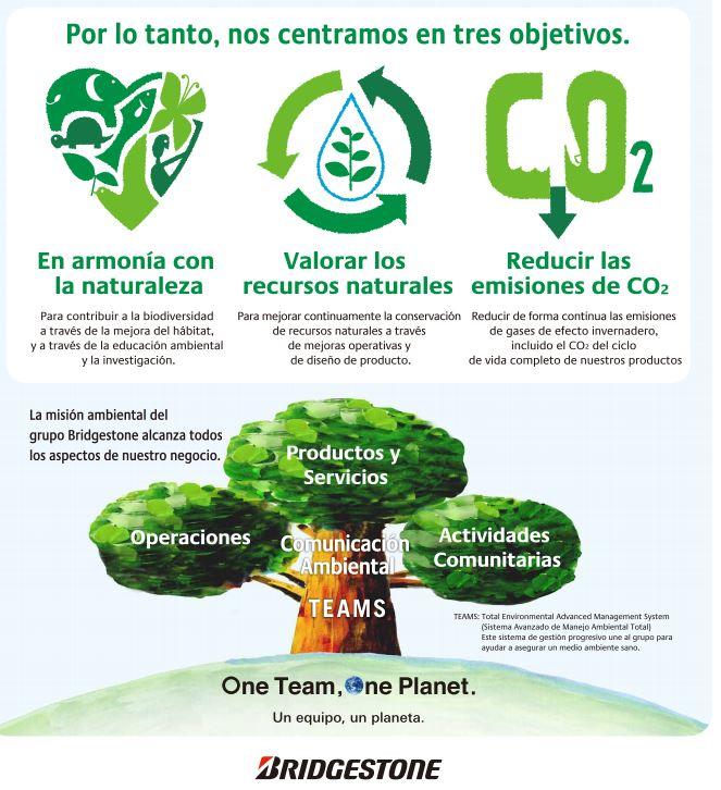 Política medioambiental Bridgestone