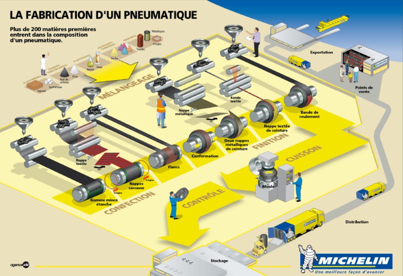 La fabricación de un neumático