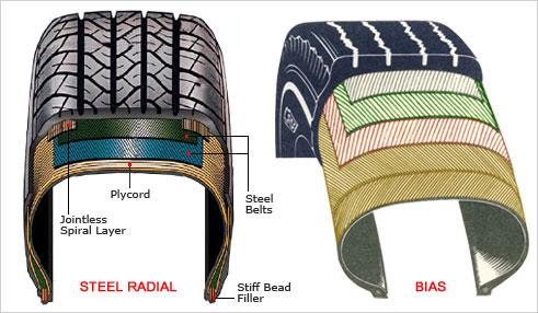 Tecnología radial