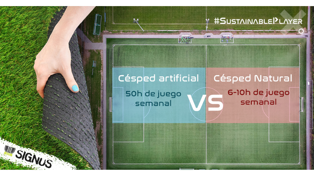 Los campos de fútbol con césped artificial a partir de granulado de caucho reciclado pueden ser utilizados durante todo el año, independientemente de las circunstancias meteorológicas.