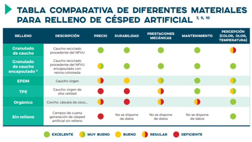 Tabla comparativa de diferentes materiales para relleno de césped artificial