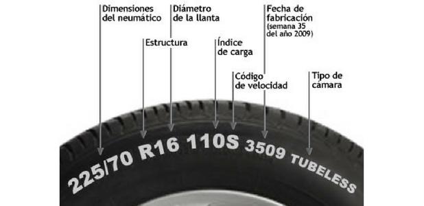 Esto es lo que significan las letras y números que encontrarás en el flanco de un neumático