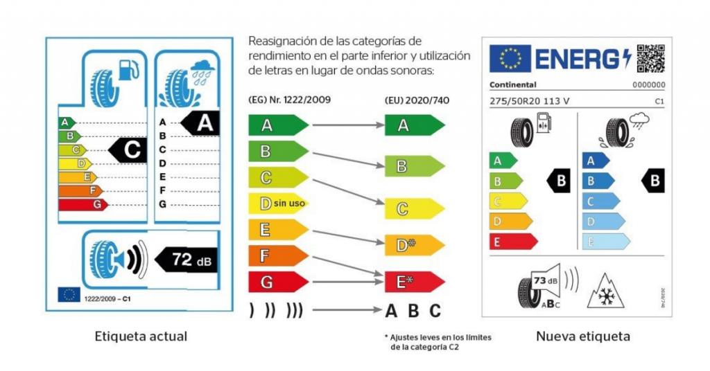En qué cambia la etiqueta de información de los neumáticos a partir del 1 de mayo de 2021